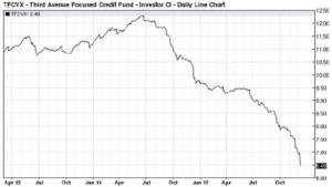 third-avenue-focused-credit-fund