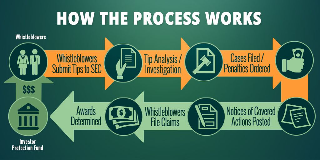 SEC whistleblower process flow chart from the SEC