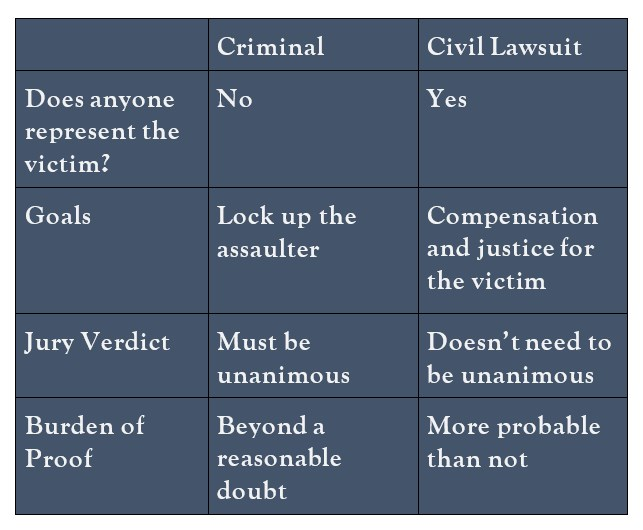 chart of differences in criminal versus civil sexual assault lawsuits