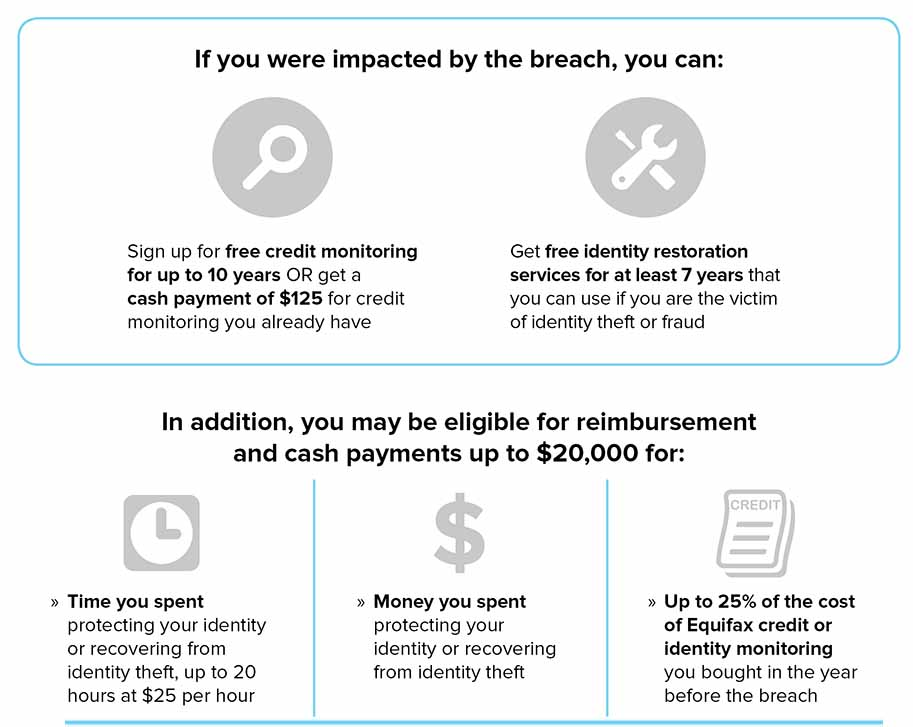 summary of equifax data breach settlement benefits