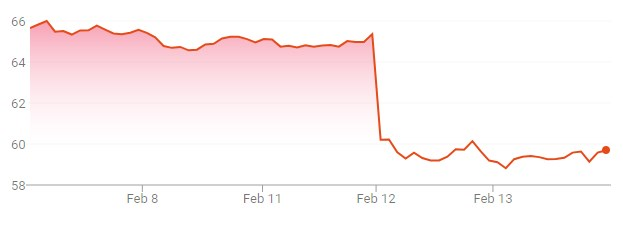 chart showing Molson Coors stock price drop