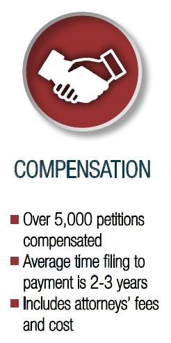 list showing the vaccine injury compensation process