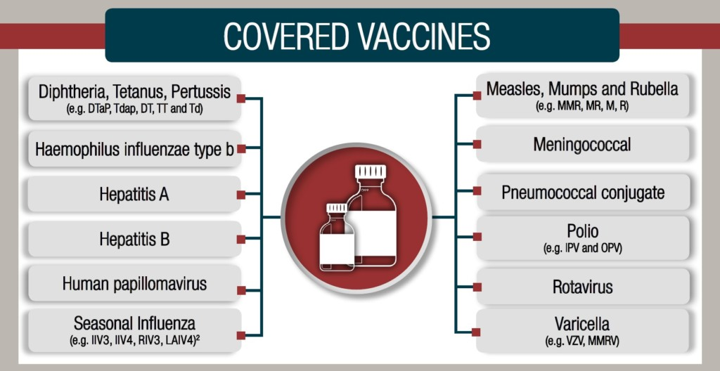 list of vaccines for which vicp will pay a vaccine injury compensation lawyer
